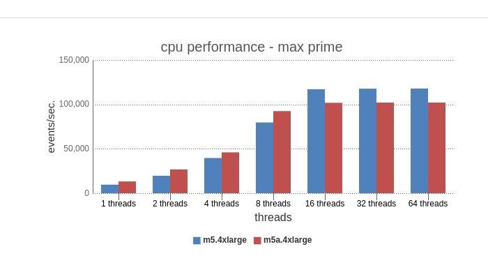 cpu max prime benchmark
