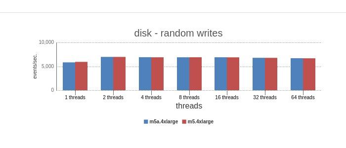 disk random writes benchmark
